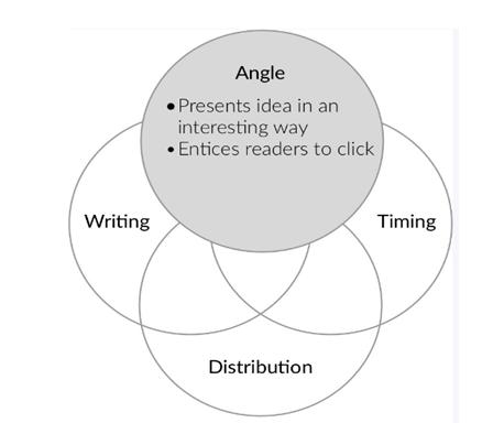 The angle you select to go_image