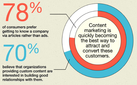 content marketing in quickly becoming important_image