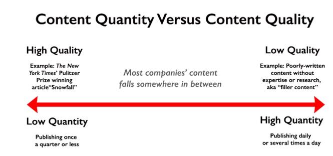 content quality vs content quantity_image