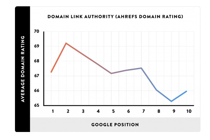 domain authority Google position chart displays_image