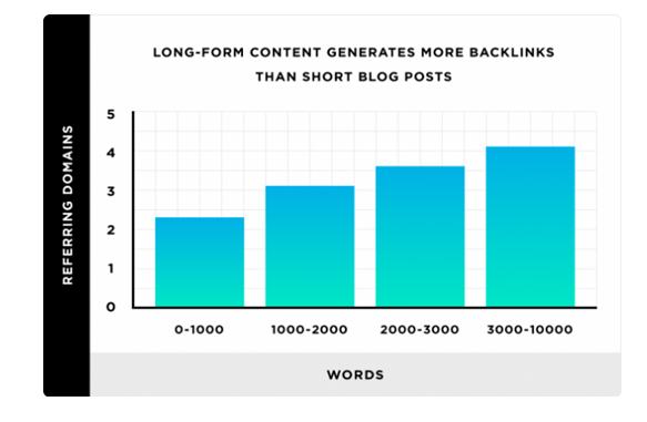 long form content generates more backlinks_image