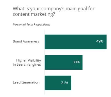 major goal for content marketing_image