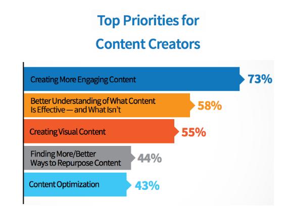 top priorites for content creators_image