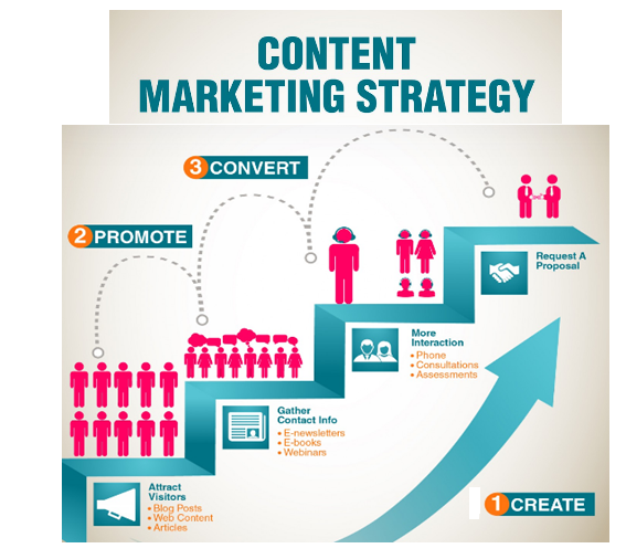 trending and latest content marketing strategy_image