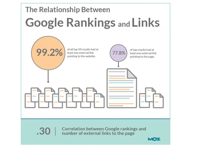 3. The Number of Websites Every Referring Domain Links To_image