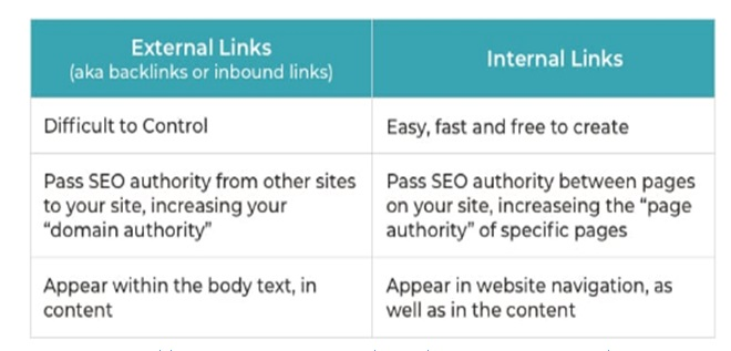 Use Internal Linking To Improve The Authority_image