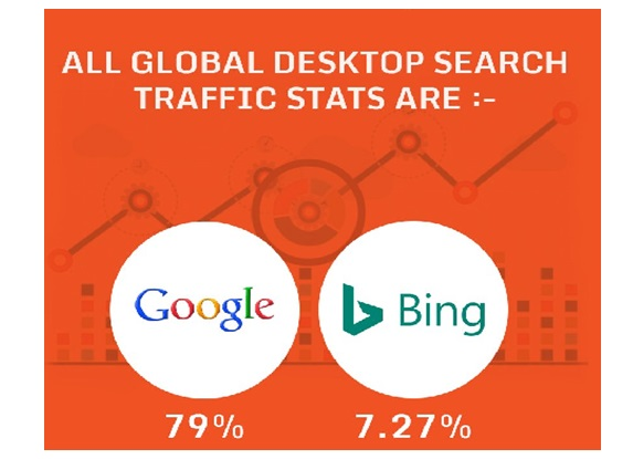 Global Searches From a Desktop Were Via Google_image