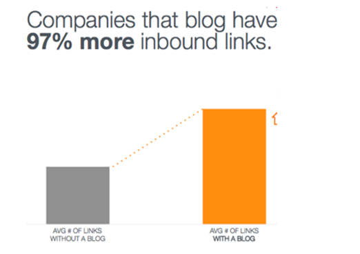 Good Content Earns Links from Other Websites