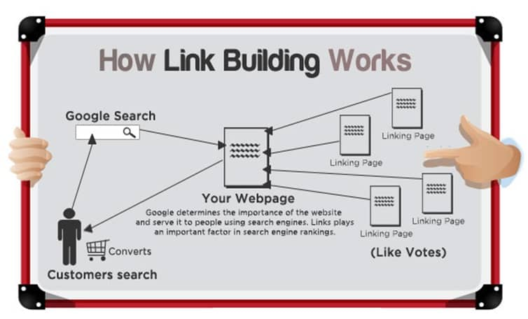 Google considers links factors_image
