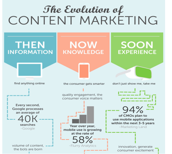 How Content Marketing Is Evolving_image