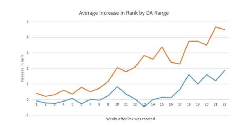 How To Increase Your Domain Rating_image