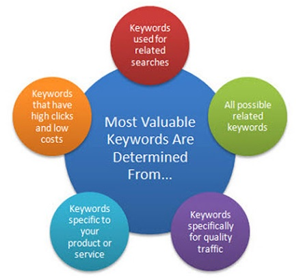 Keywords are most valuable_image
