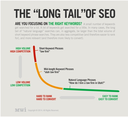 Long-tail keywords search results_image