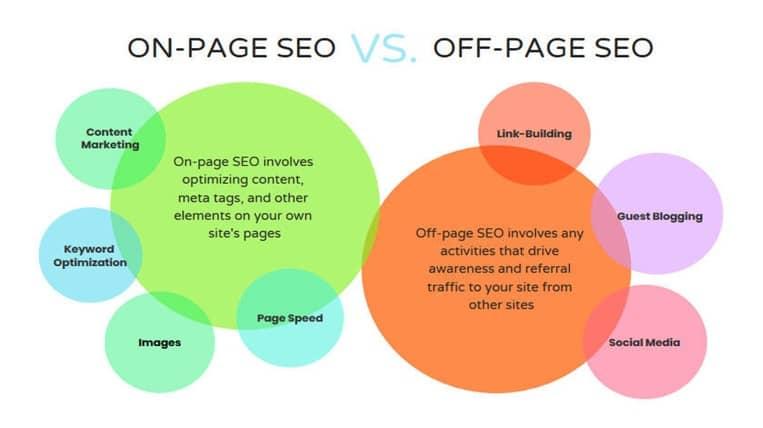 Off-page SEO vs. on-page SEO_image