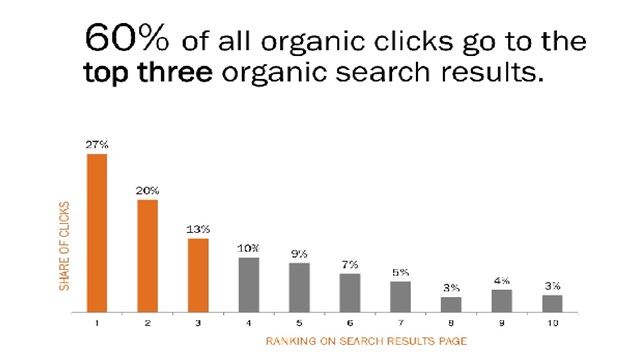 SEO improves your click-through rate_Image