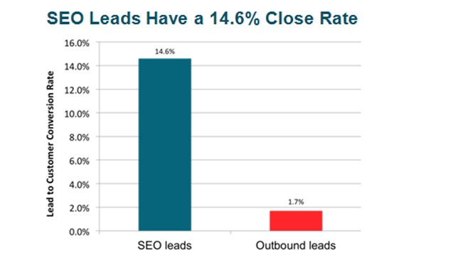 Search Engines Have a 14.6% Close Rate_image