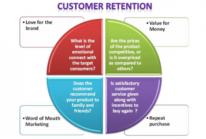 Written Content Builds Retention_image