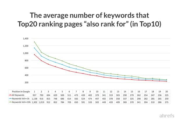 average number of keywords_image