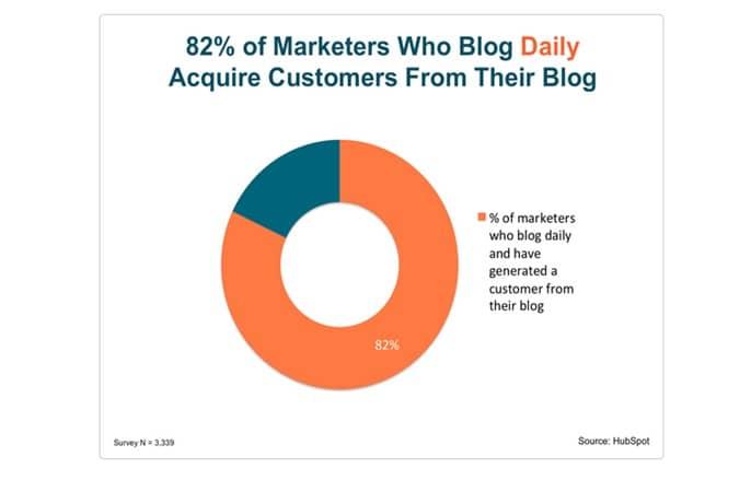 blogging begin generating linkable content_image