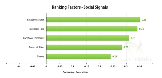 correlation between social shares and rankings_image