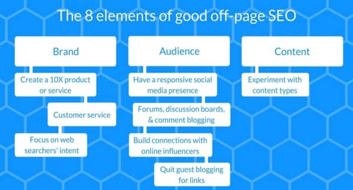 elements of good off page seo_image