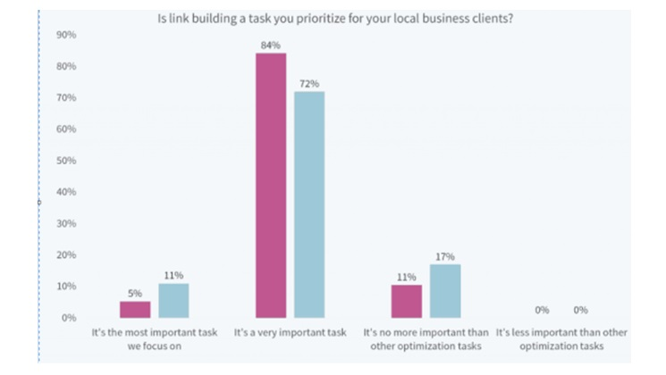prioritize for your local business clients_image