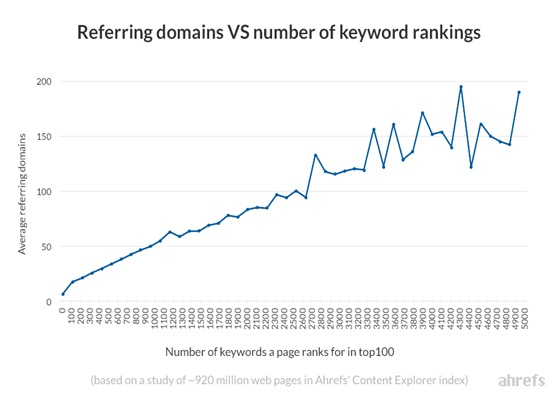 rankings and the number of referring domains_image