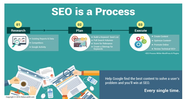seo is a process_image