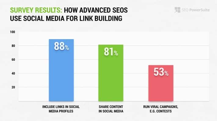 social media links do not impact rank_image